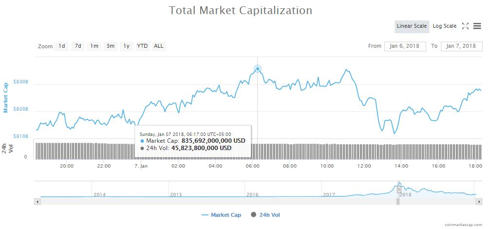 cryptocurrency market cap all-time high crypto