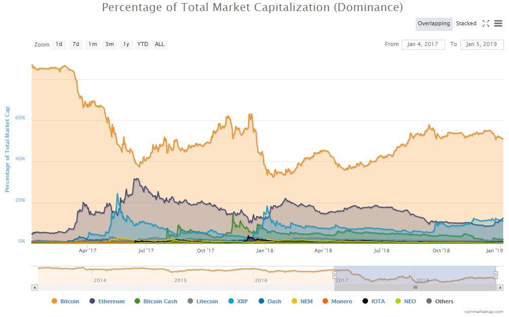bitcoin market share crypto
