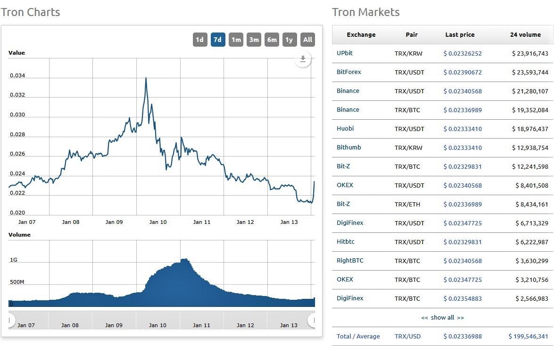 Tron TRX price chart
