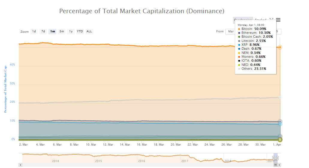 Bitcoin's 30-day percentage of total market cap (dominance). Source: CoinMarketCap