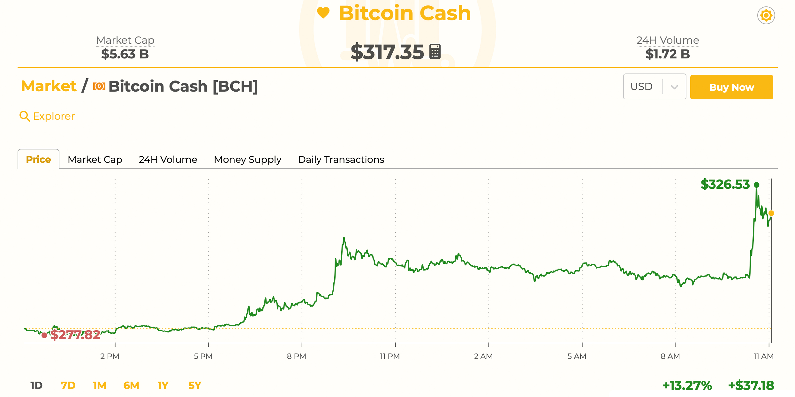 Markets Update: Bitcoin Cash Leads the Pack Again as Price Sees Double Digit Gains
