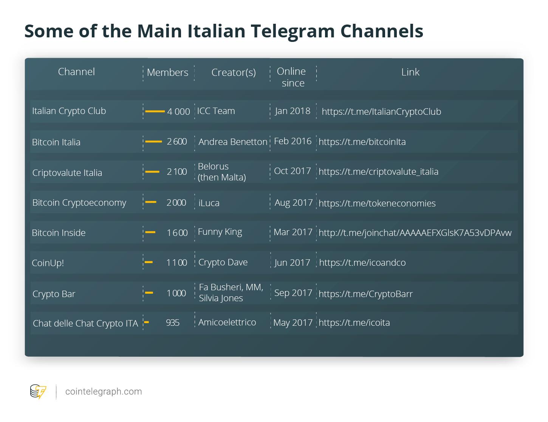 Some of the Main Italian Telegram Channels