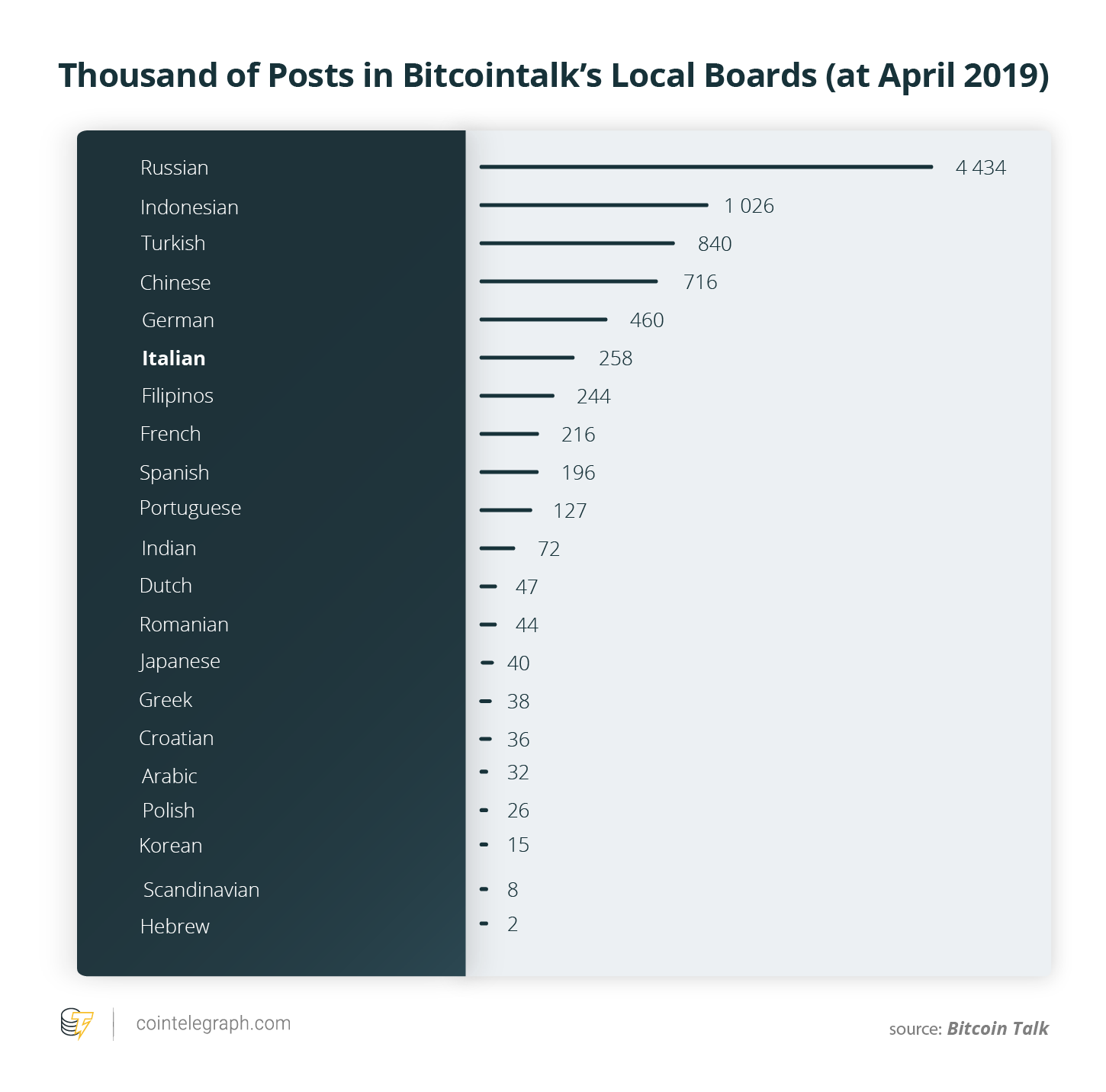 Thousand of Posts in Bitcointalk's Local Boards (at April 2019)