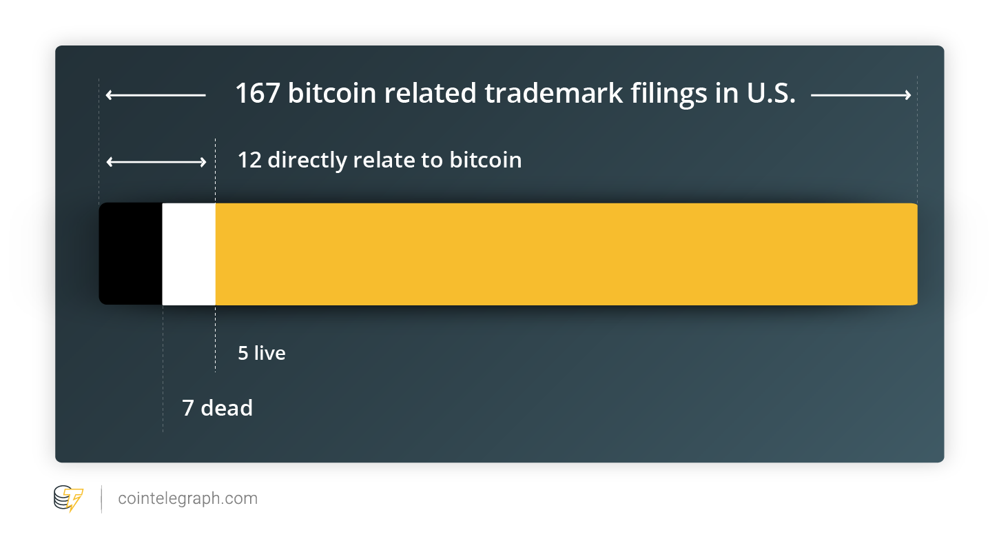 Number of bitcoin related trademark applications filed