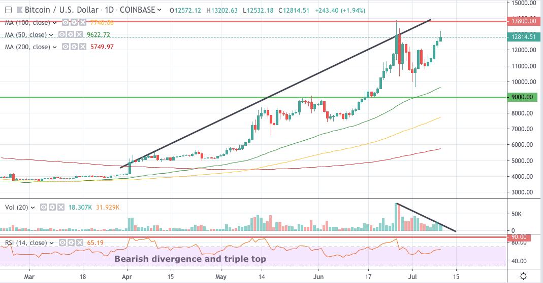 Bitcoin chart, bitcoin