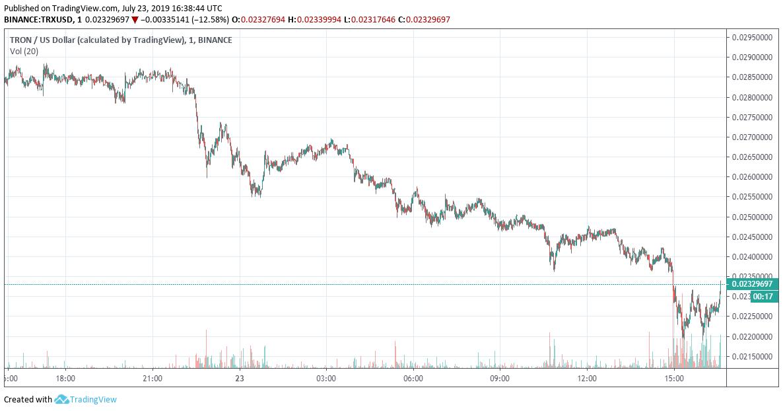 tron price (TRX) chart
