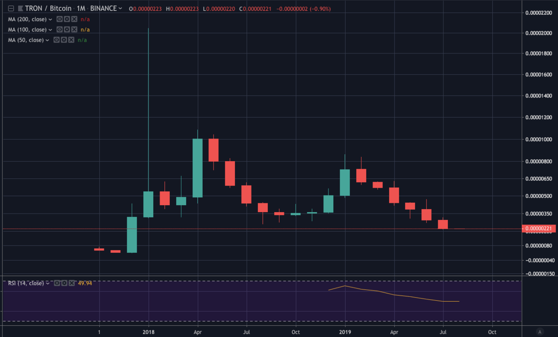 Tron monthly chart