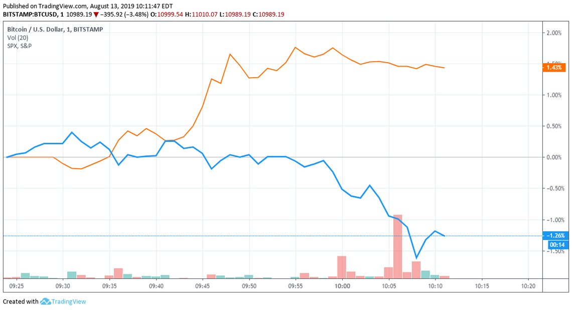 bitcoin price vs S&P 500