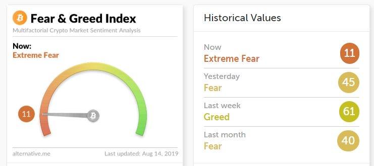 bitcoin fear greed index