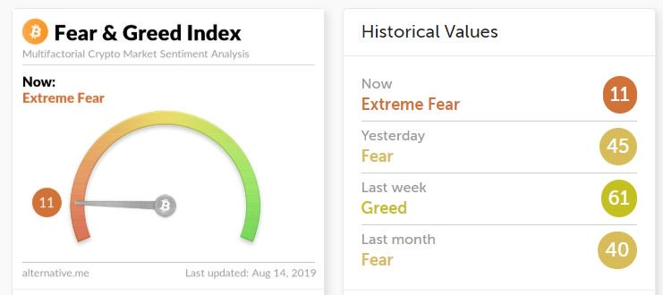 bitcoin fear greed index