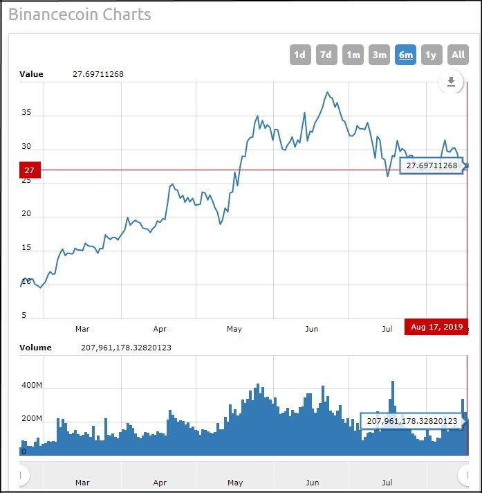Binance Coin BNB price