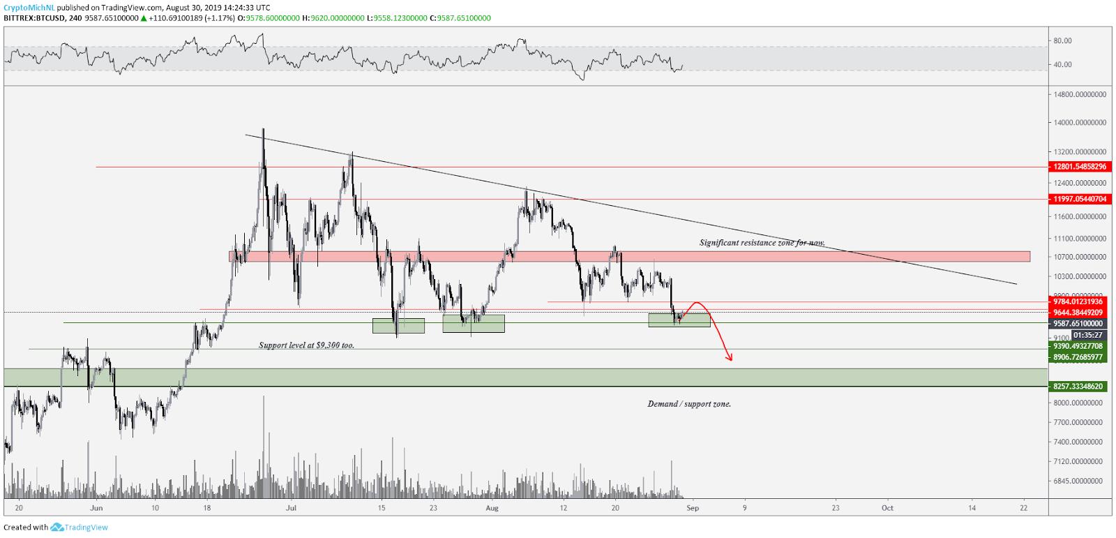 BTC/USD bearish scenario. Source: Tradingview