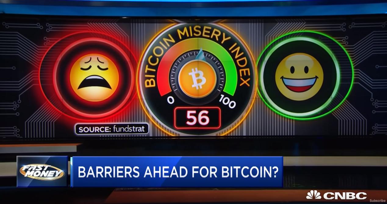 BTC misery index