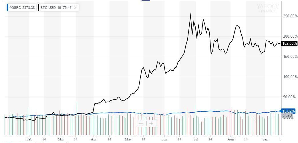 bitcoin price vs S&P 500 chart