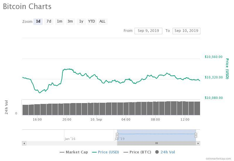 The bitcoin price (BTC) is down slightly on the day against the USD