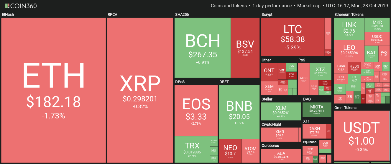Cryptocurrency market daily performance