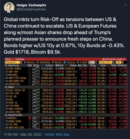 dow, dow jones, s&P 500, nasdaq, trump, btcusd