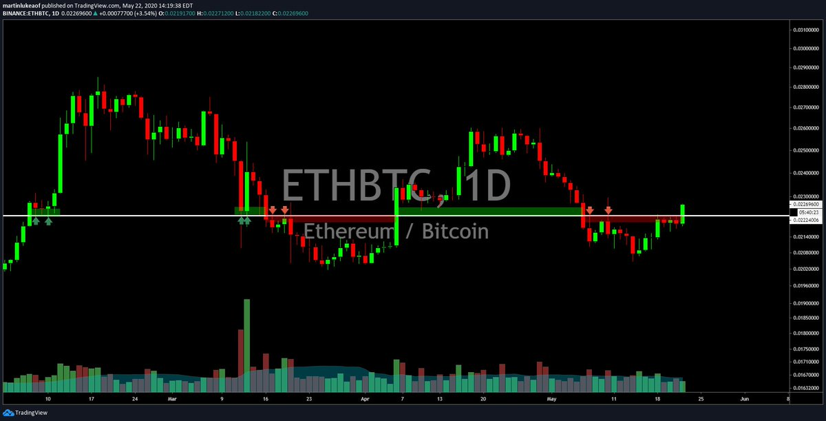 Chart of ETH/BTC price over the past few months from crypto trader Luke Martin (handle of @VentureCoinist on Twitter).