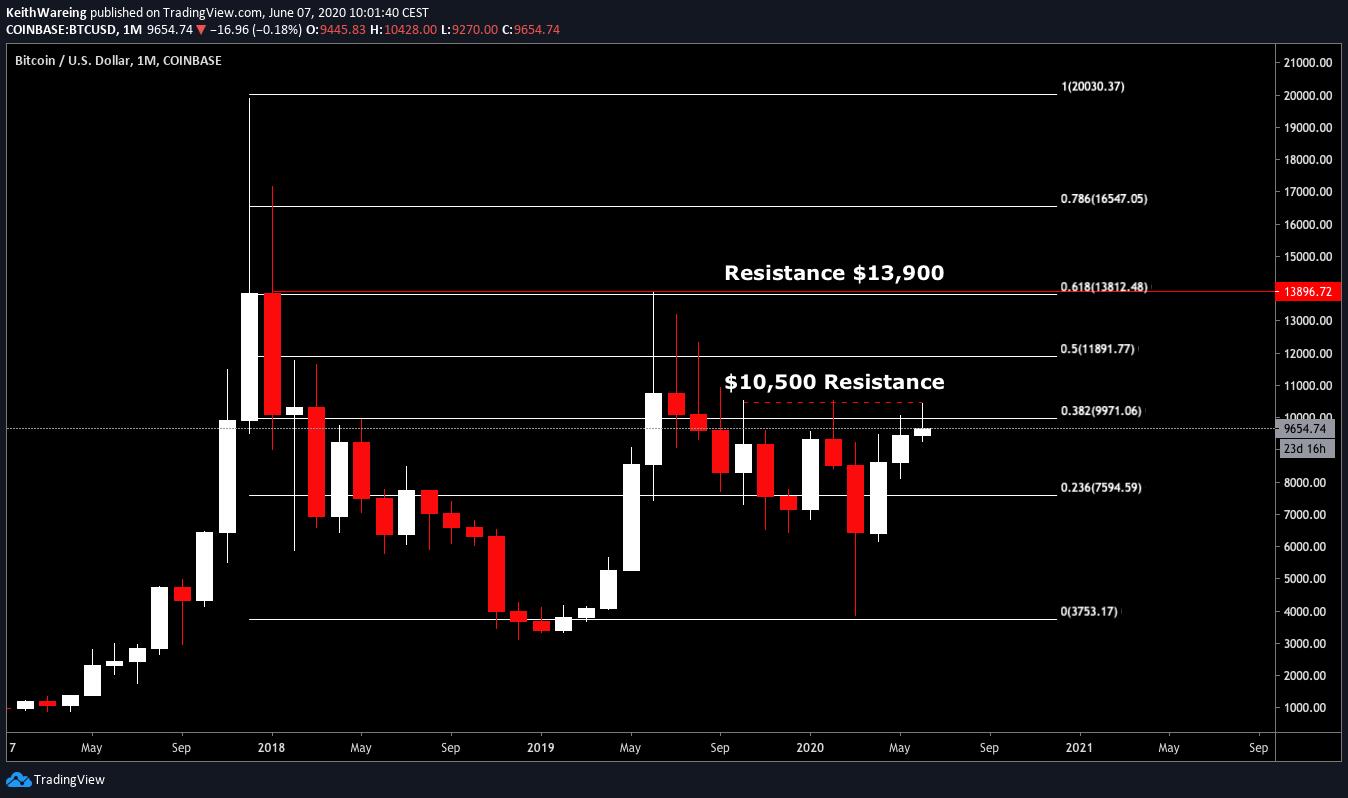 BTC/USD 1-Month chart