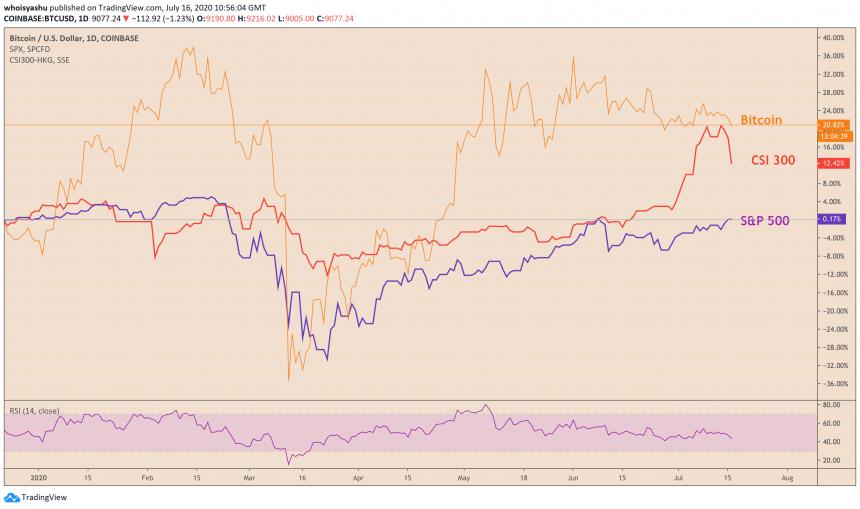 bitcoin, btcusdt, btcusd, xbtusd, cryptocurrency, s&p 500