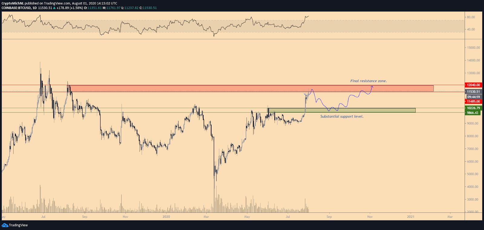 BTC/USD 1-day bearish scenario chart
