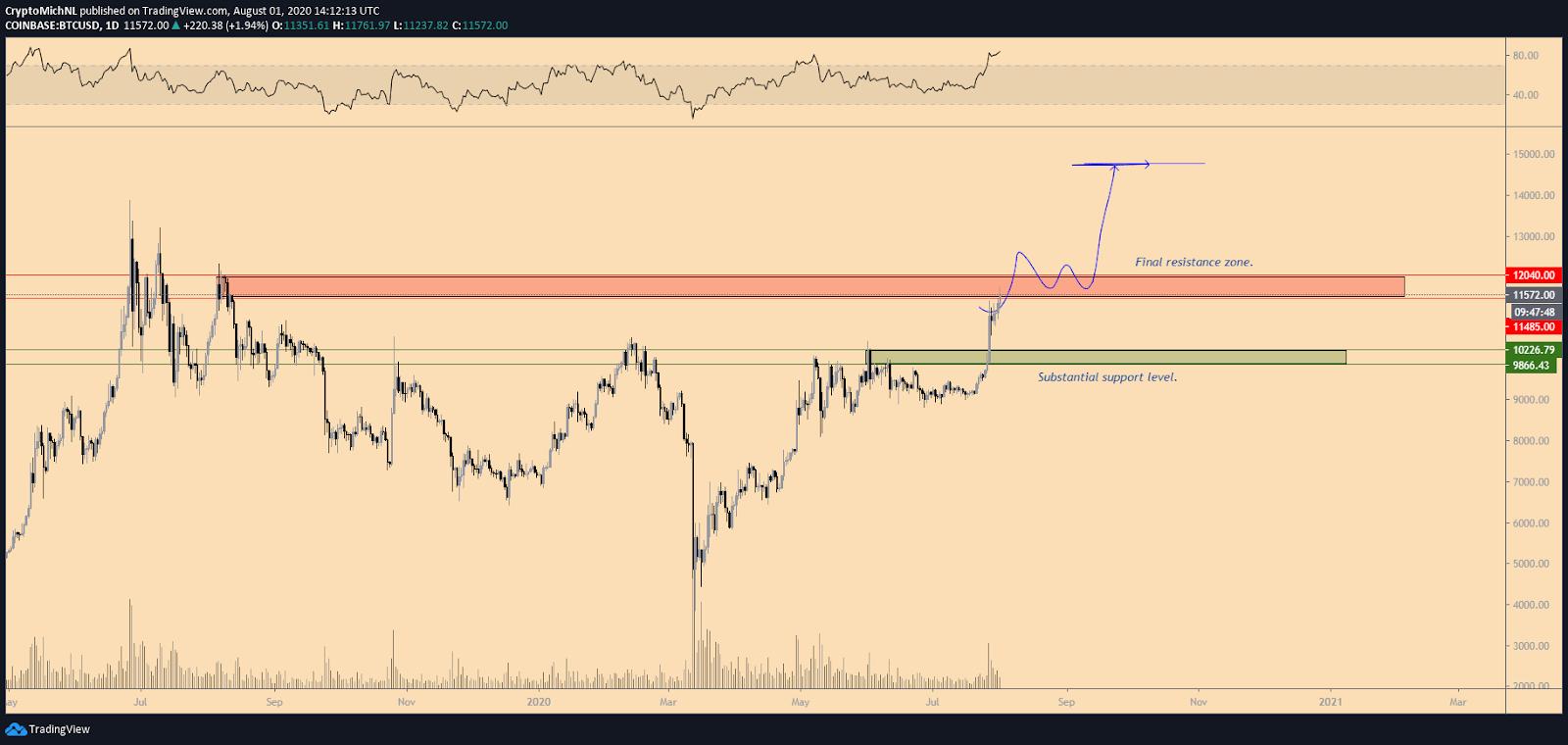 BTC/USD 1-day bullish scenario chart