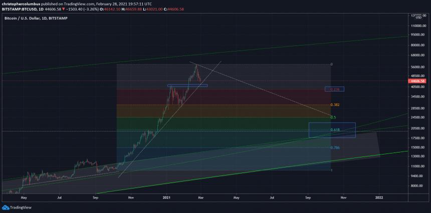 bitcoin parabola crypto analyst